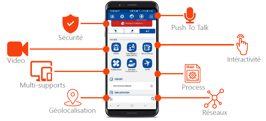 Fonctionnalités application Team², Digitalisation des Business Process
